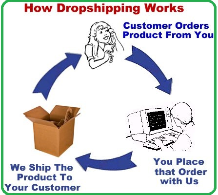 dropshipping in Pakistan